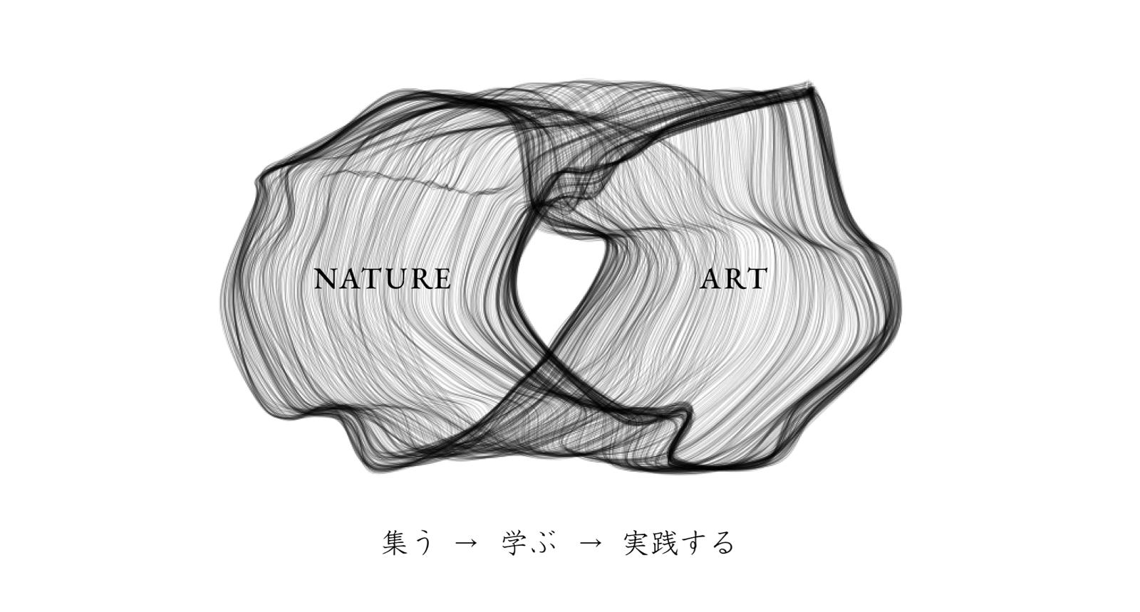 集う→学ぶ→実践する
